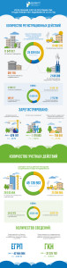 Инфографика_Итоги 2015 года